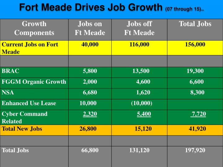 Fort Meade Drives Job Growth