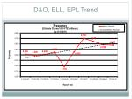d o ell epl trend