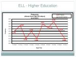 ell higher education