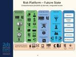 risk platform future state comprehensive portfolio of discrete integrated assets