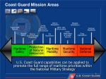 coast guard mission areas