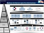 business architecture spans the whole business