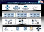 business architecture spans the whole business1