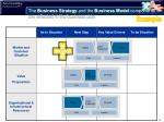 the business strategy and the business model components are reflected in the business plan