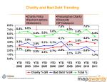 charity and bad debt trending