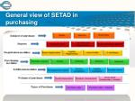 general view of setad in purchasing