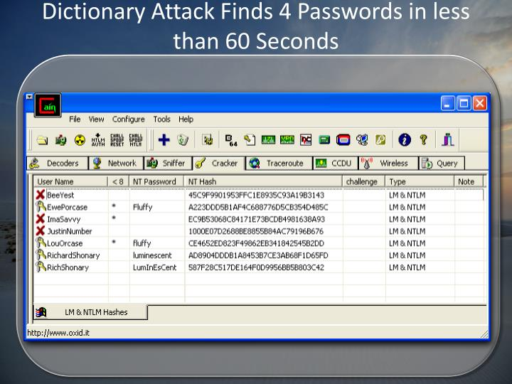 Dictionary Attack Finds 4 Passwords in less than 60 Seconds
