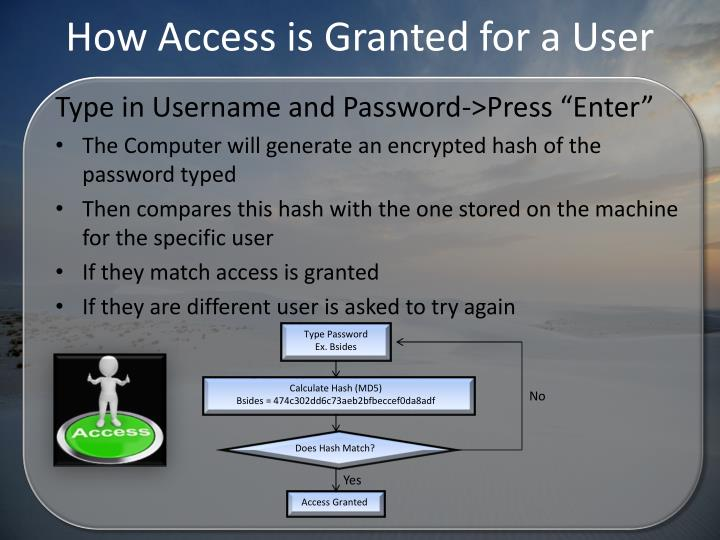 How Access is Granted for a User