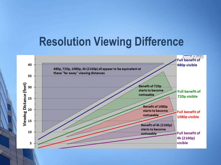Resolution Viewing Difference
