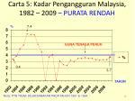 carta 5 kadar pengangguran malaysia 1982 2009 purata rendah