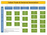 indian trade sectorial association