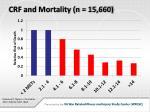 crf and mortality n 15 660