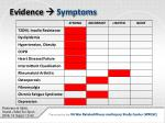 evidence symptoms