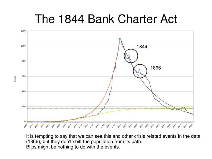 The 1844 Bank Charter Act