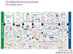 the digital advertising landscape the market mess