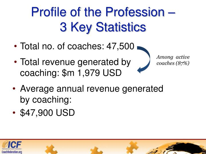 Profile of the Profession