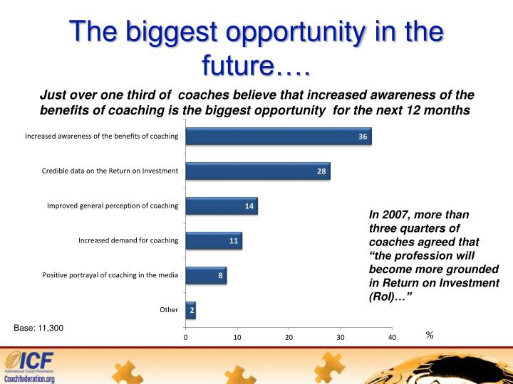The biggest opportunity in the future….