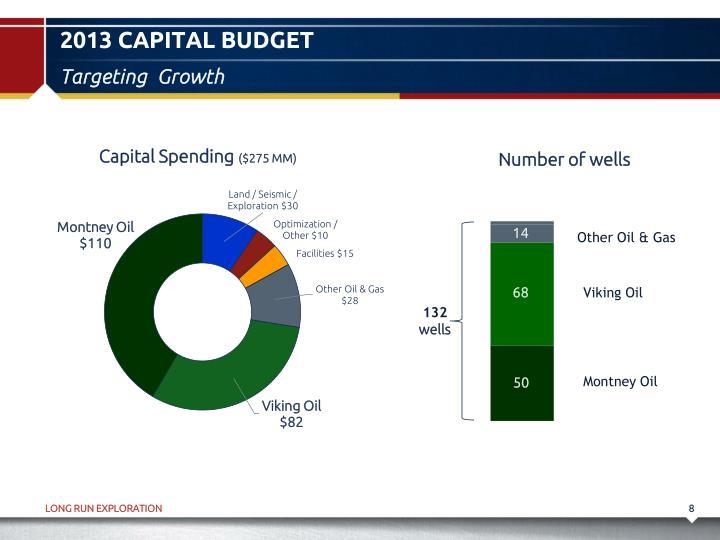 2013 Capital Budget