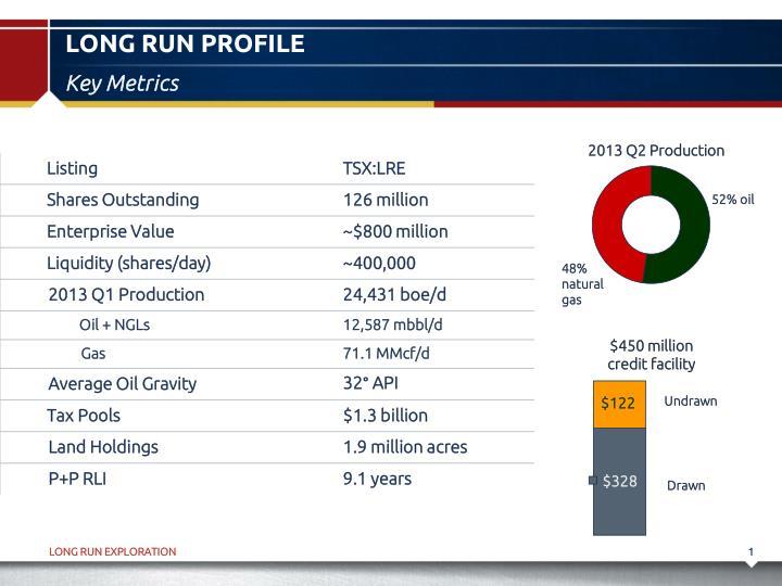 Long run profile
