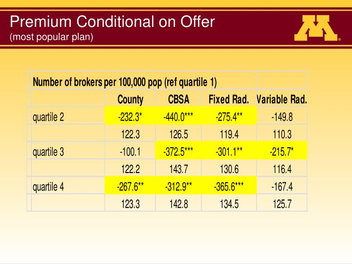 Premium Conditional on Offer