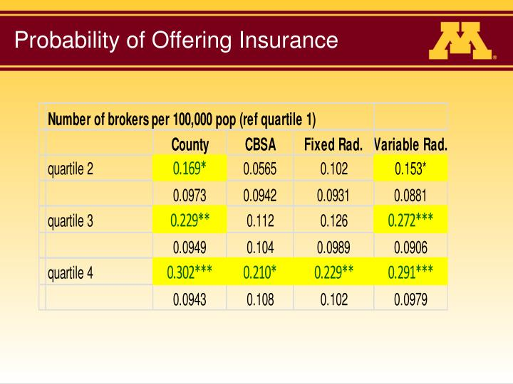 Probability of Offering Insurance