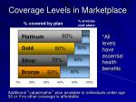 coverage levels in marketplace