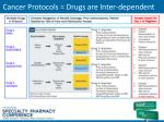 cancer protocols drugs are inter dependent
