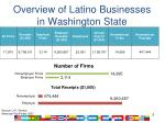 overview of latino businesses in washington state