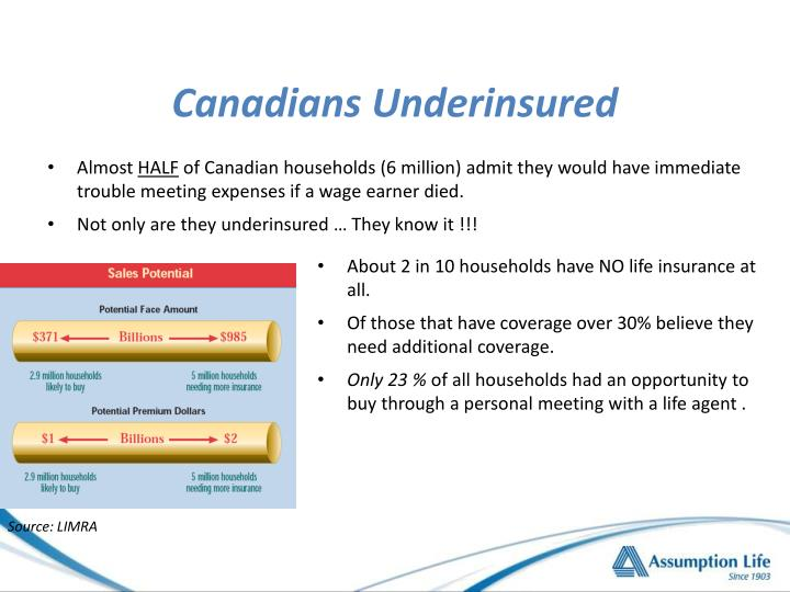 Canadians underinsured