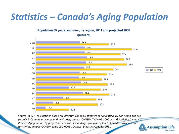 Statistics – Canada's Aging Population