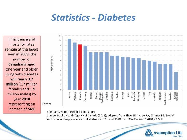 Statistics - Diabetes