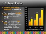 10 team factor