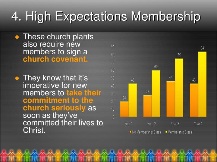 4. High Expectations Membership
