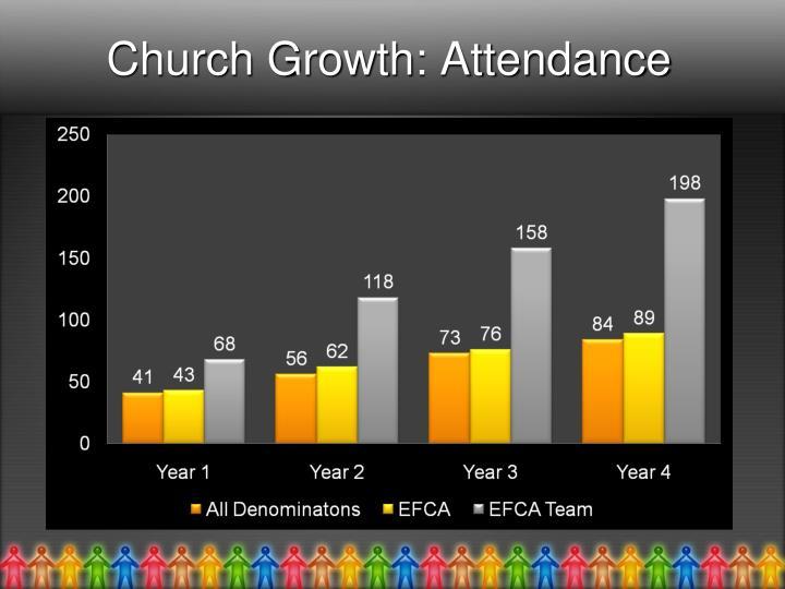 Church Growth: Attendance