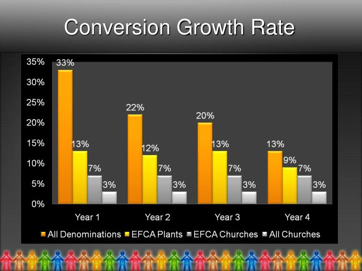 Conversion Growth Rate
