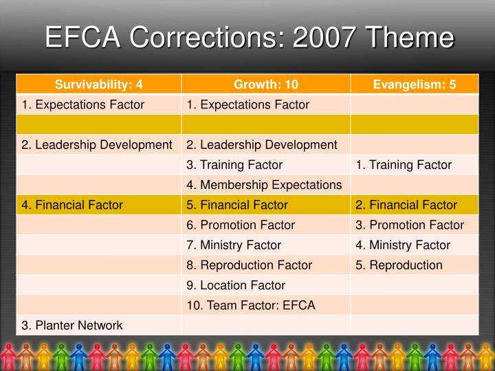 EFCA Corrections: 2007 Theme