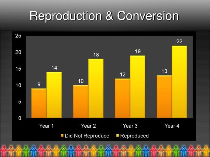 Reproduction & Conversion