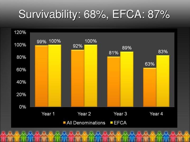 Survivability: 68%, EFCA: 87%
