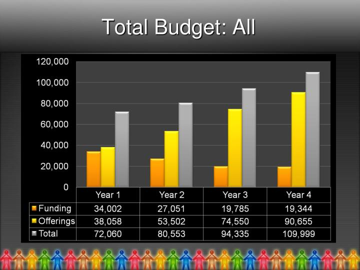 Total Budget: All