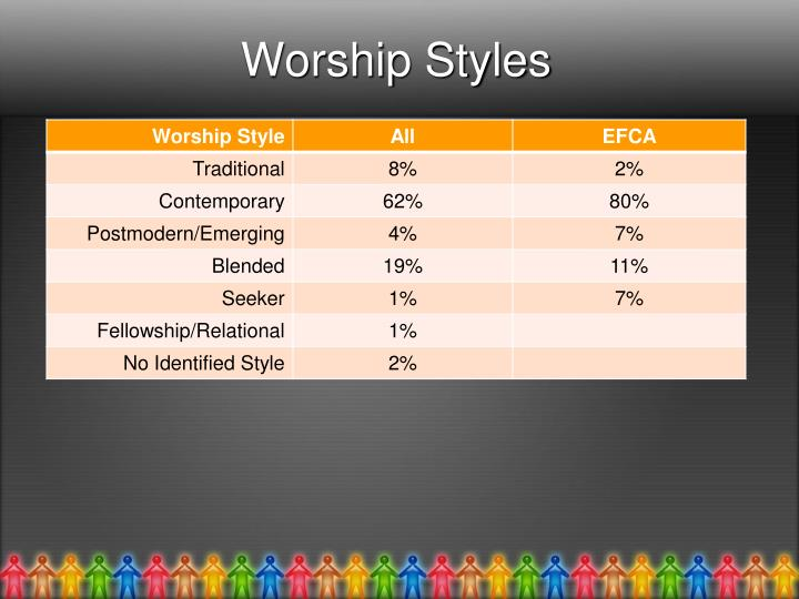 Worship Styles