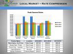 local market rate compression