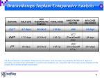 brachytherapy implant comparative analysis