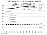 consommation de p trole mondiale million b j 2000 2012