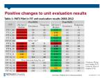 positive changes to unit evaluation results