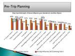 pre trip planning2