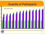 quantity of participants