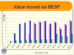 value moved via besp