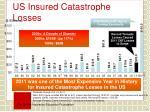 us insured catastrophe losses