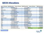 qecb allocations