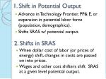1 shift in potential output